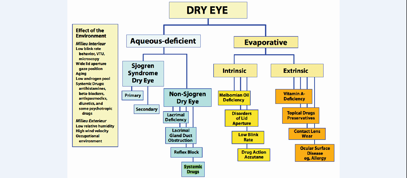 Dry eye disease has numerous causes, and treatment requires